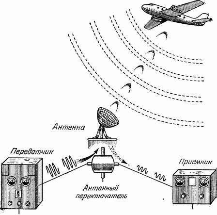 принципиальная схема радиолокатора