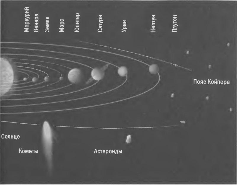 Схема Солнечной системы