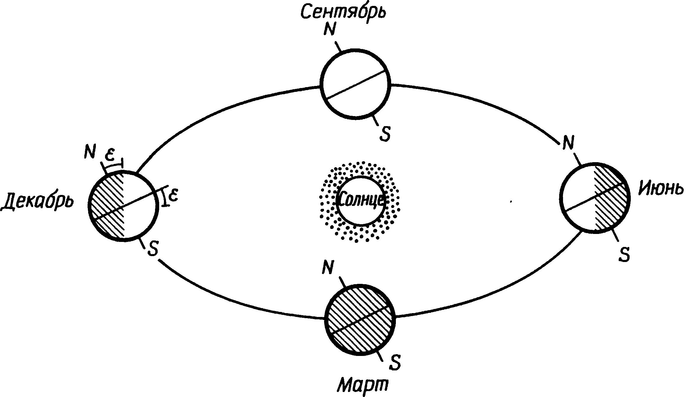 луна приближение схема