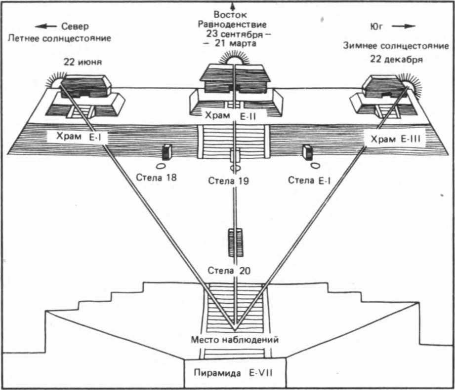 Схема расположения трех храмов